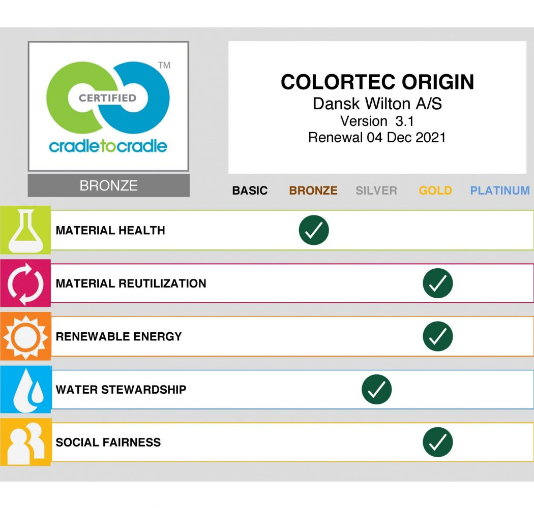 Colortec ORIGIN_Scorecard by Organization - Dansk Wilton
