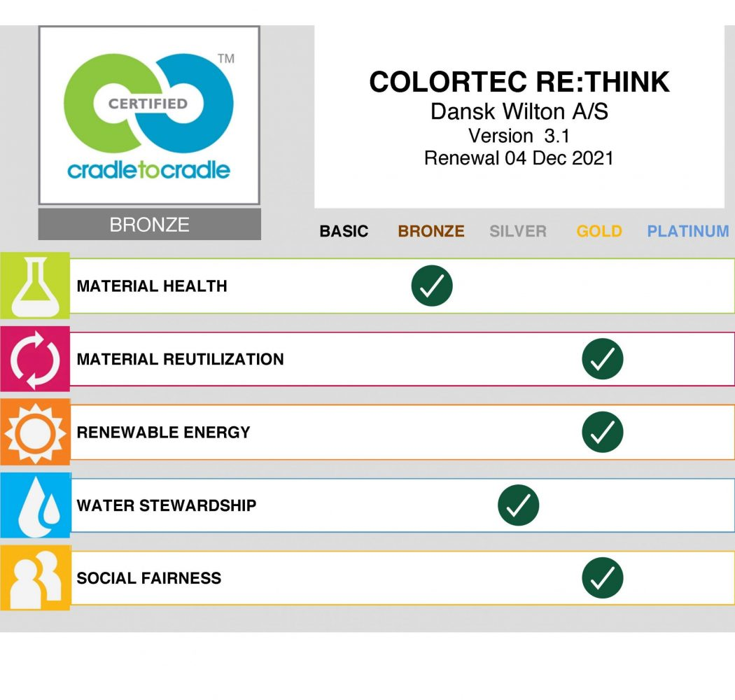 Colortec RETHINK_Scorecard by Organization - Dansk Wilton