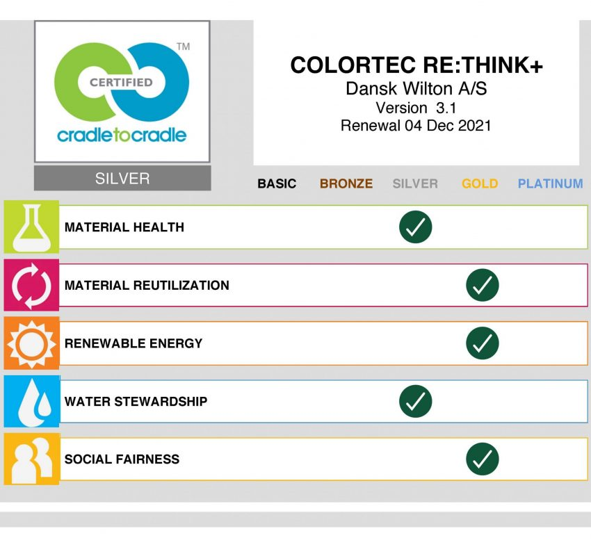 Colortec RETHINK+_Scorecard by Organization - Dansk Wilton
